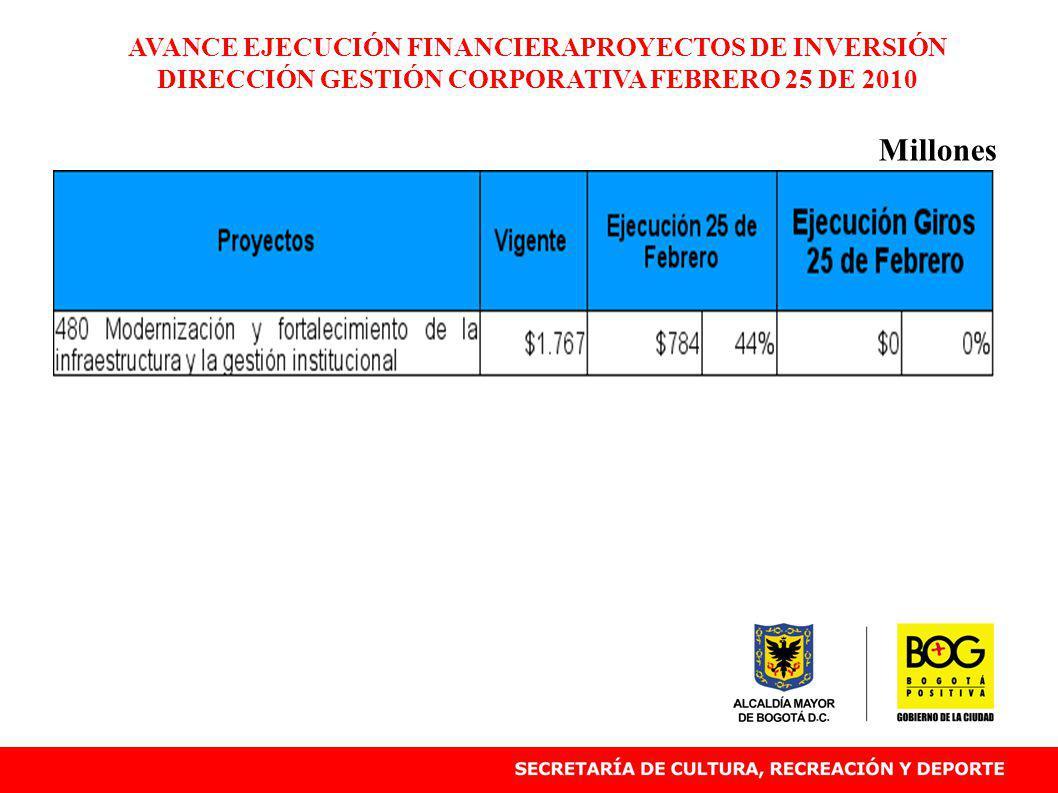 AVANCE EJECUCIÓN FINANCIERAPROYECTOS DE INVERSIÓN DIRECCIÓN GESTIÓN CORPORATIVA FEBRERO 25 DE 2010 Millones