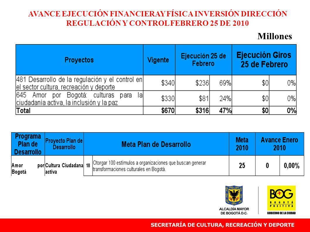 AVANCE EJECUCIÓN FINANCIERAY FÍSICA INVERSIÓN DIRECCIÓN REGULACIÓN Y CONTROL FEBRERO 25 DE 2010 Millones.