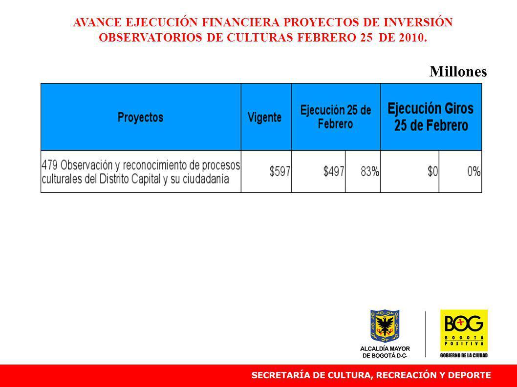 AVANCE EJECUCIÓN FINANCIERA PROYECTOS DE INVERSIÓN OBSERVATORIOS DE CULTURAS FEBRERO 25 DE 2010. Millones