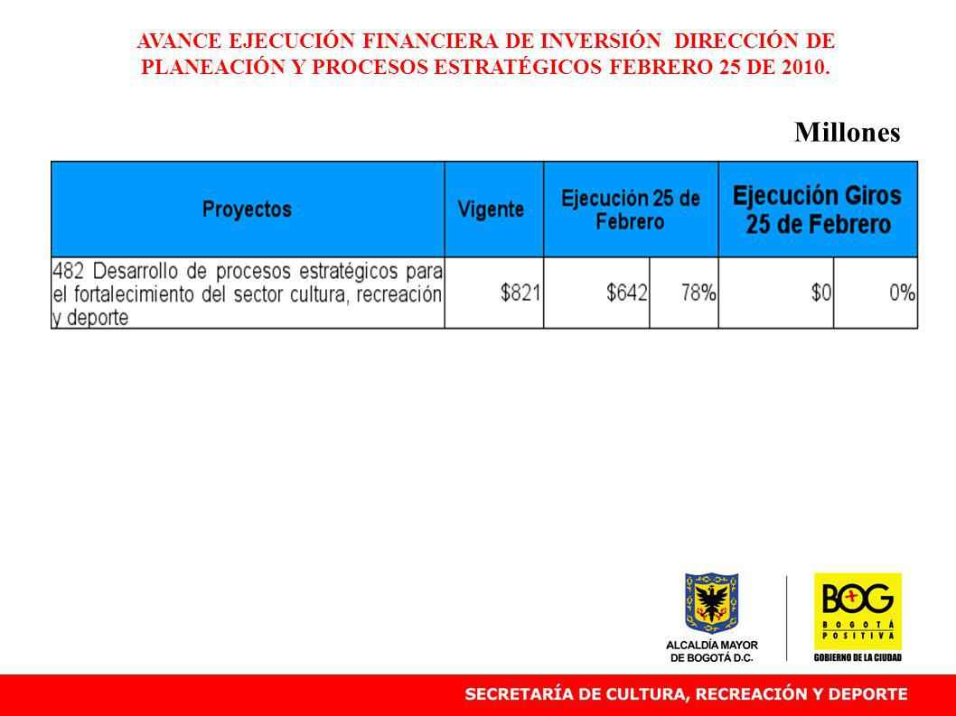 AVANCE EJECUCIÓN FINANCIERA DE INVERSIÓN DIRECCIÓN DE PLANEACIÓN Y PROCESOS ESTRATÉGICOS FEBRERO 25 DE 2010. Millones