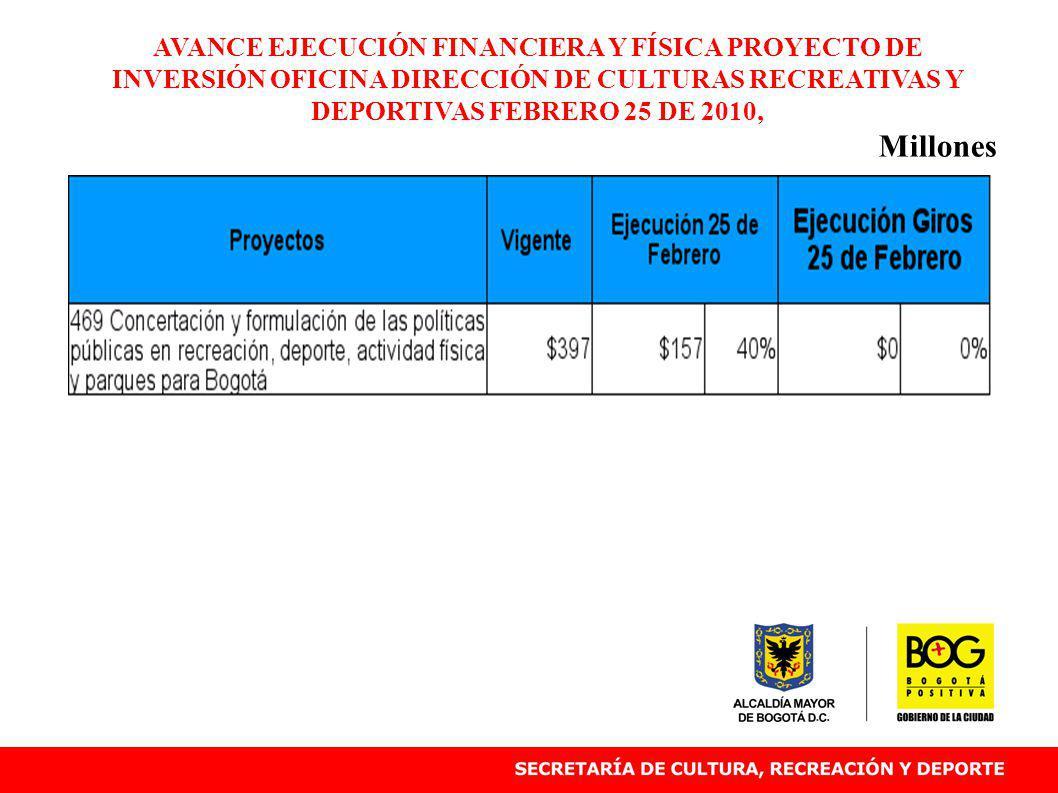 AVANCE EJECUCIÓN FINANCIERA Y FÍSICA PROYECTO DE INVERSIÓN OFICINA DIRECCIÓN DE CULTURAS RECREATIVAS Y DEPORTIVAS FEBRERO 25 DE 2010, Millones