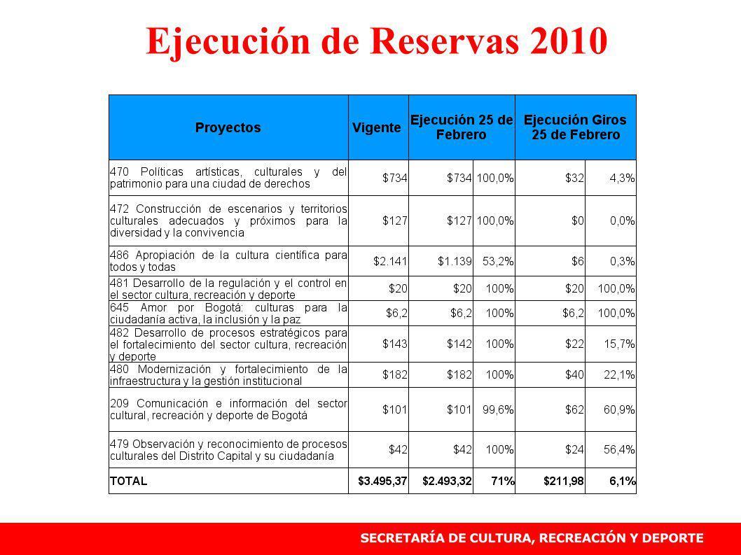 Ejecución de Reservas 2010