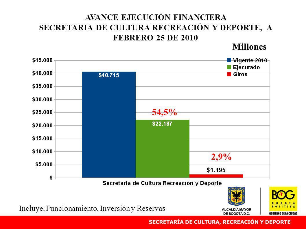 AVANCE EJECUCIÓN FINANCIERA SECRETARIA DE CULTURA RECREACIÓN Y DEPORTE, A FEBRERO 25 DE 2010 Millones Incluye, Funcionamiento, Inversión y Reservas 54,5% 2,9%