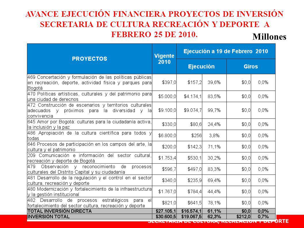 AVANCE EJECUCIÓN FINANCIERA PROYECTOS DE INVERSIÓN SECRETARIA DE CULTURA RECREACIÓN Y DEPORTE A FEBRERO 25 DE 2010.