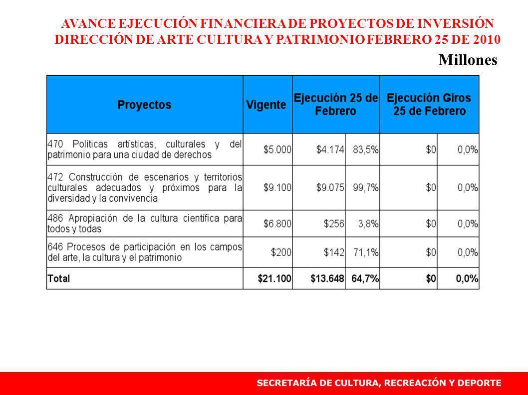 AVANCE EJECUCIÓN FINANCIERA DE PROYECTOS DE INVERSIÓN DIRECCIÓN DE ARTE CULTURA Y PATRIMONIO FEBRERO 25 DE 2010 Millones