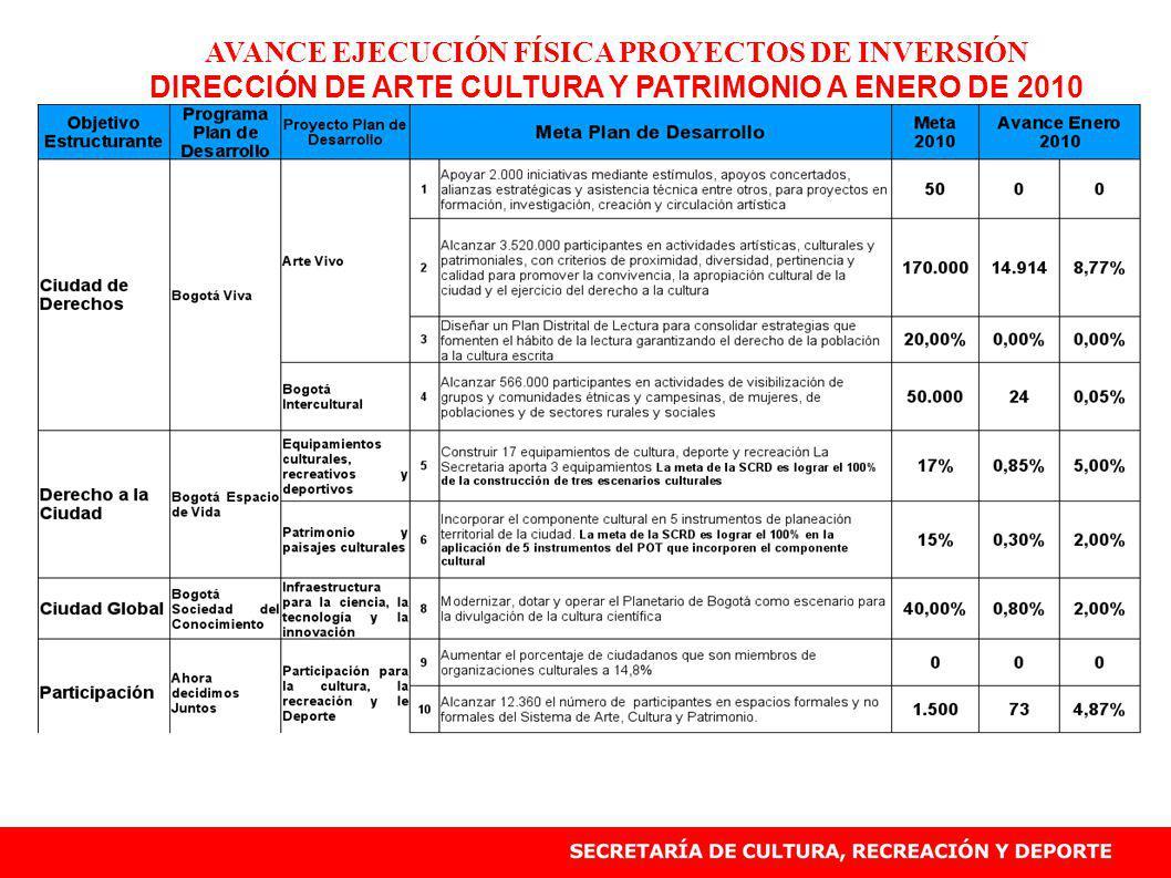 AVANCE EJECUCIÓN FÍSICA PROYECTOS DE INVERSIÓN DIRECCIÓN DE ARTE CULTURA Y PATRIMONIO A ENERO DE 2010
