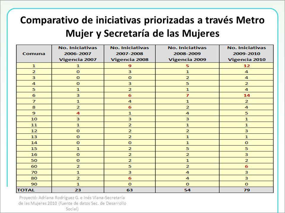 Comparativo de iniciativas priorizadas a través Metro Mujer y Secretaría de las Mujeres Proyectó: Adriana Rodríguez G.