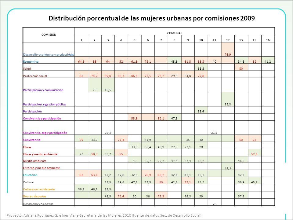 Distribución porcentual de las mujeres urbanas por comisiones 2009 Proyectó: Adriana Rodríguez G.
