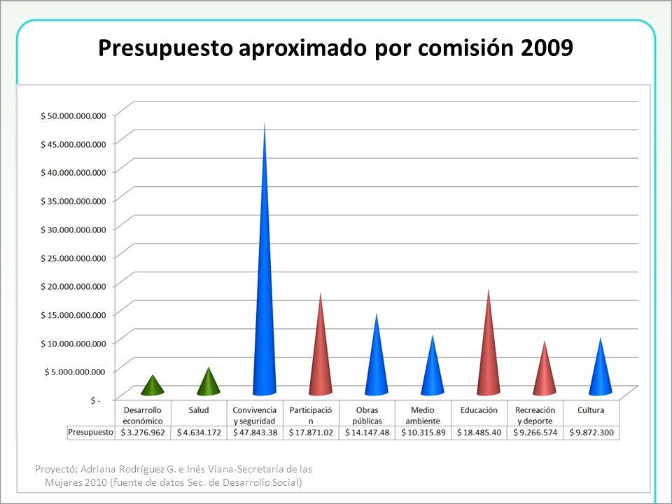 Presupuesto aproximado por comisión 2009 Proyectó: Adriana Rodríguez G.