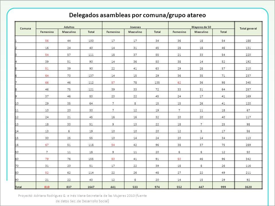 Delegados asambleas por comuna/grupo atareo Proyectó: Adriana Rodríguez G.