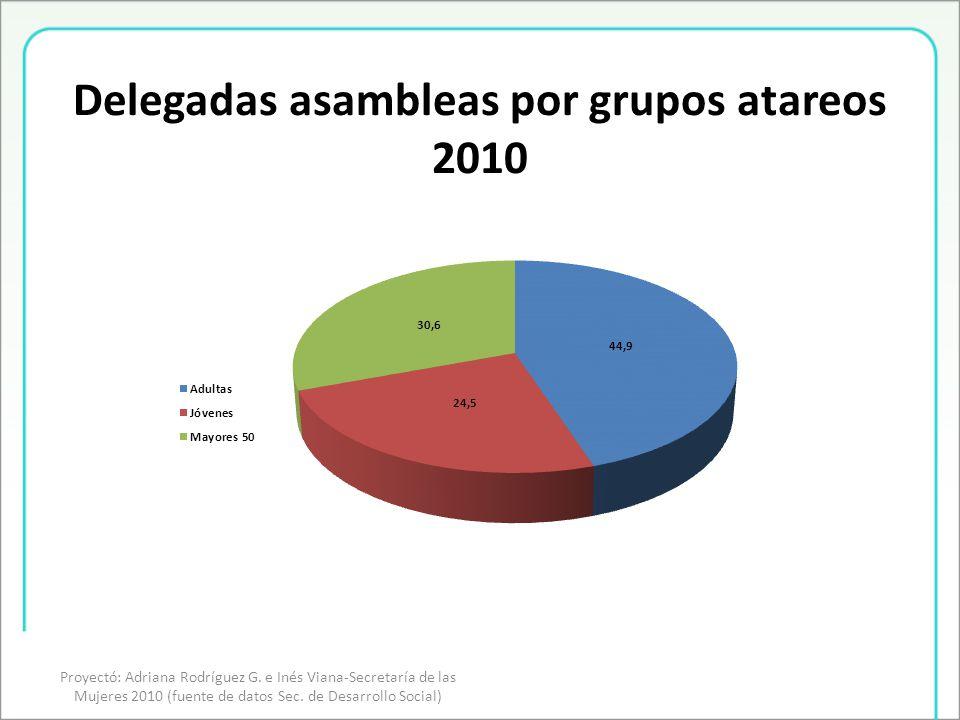 Delegadas asambleas por grupos atareos 2010 Proyectó: Adriana Rodríguez G.