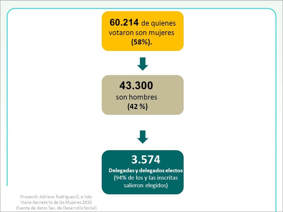 3.574 Delegadas y delegados electos (94% de los y las inscritas salieron elegidos) 43.300 son hombres (42 %) 60.214 de quienes votaron son mujeres (58%).