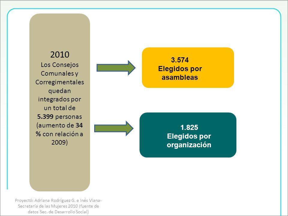 2010 Los Consejos Comunales y Corregimentales quedan integrados por un total de 5.399 personas (aumento de 34 % con relación a 2009) 3.574 Elegidos por asambleas 1.825 Elegidos por organización Proyectó: Adriana Rodríguez G.