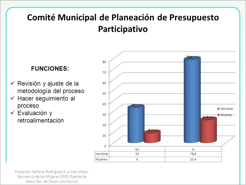 Comité Municipal de Planeación de Presupuesto Participativo FUNCIONES: Revisión y ajuste de la metodología del proceso Hacer seguimiento al proceso Evaluación y retroalimentación Proyectó: Adriana Rodríguez G.