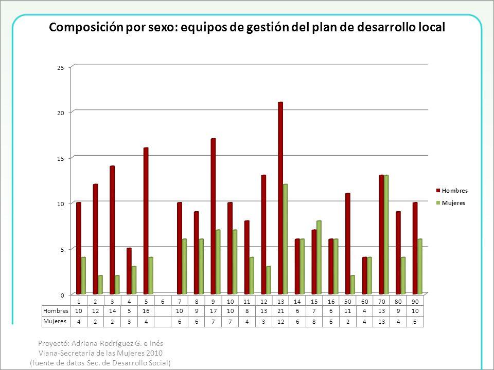 Composición por sexo: equipos de gestión del plan de desarrollo local Proyectó: Adriana Rodríguez G.