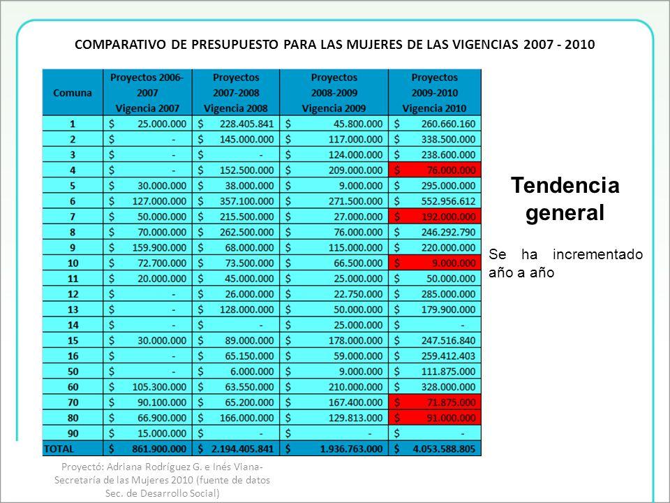 COMPARATIVO DE PRESUPUESTO INICIATIVAS PARA LAS MUJERES PRESUPUESTO GENERAL POR COMUNA Proyectó: Adriana Rodríguez G.
