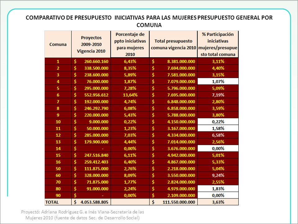 Iniciativas por componentes Secretaría de las Mujeres Proyectó: Adriana Rodríguez G.