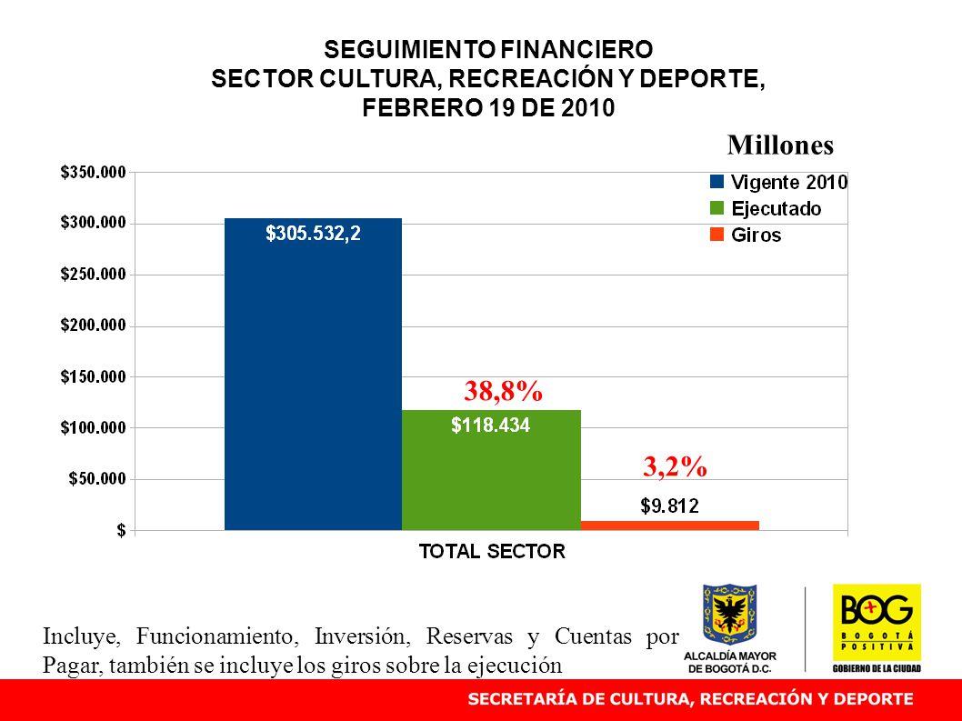 SEGUIMIENTO FINANCIERO SECTOR CULTURA, RECREACIÓN Y DEPORTE, FEBRERO 19 DE 2010 38,8% Millones Incluye, Funcionamiento, Inversión, Reservas y Cuentas