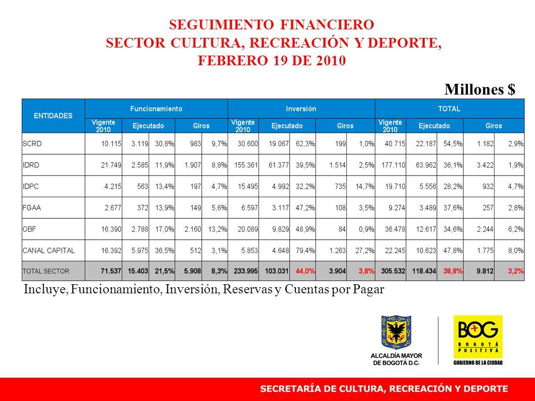 Incluye, Funcionamiento, Inversión, Reservas y Cuentas por Pagar SEGUIMIENTO FINANCIERO SECTOR CULTURA, RECREACIÓN Y DEPORTE, FEBRERO 19 DE 2010 Millo
