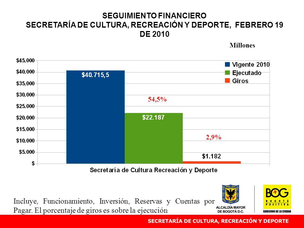 SEGUIMIENTO FINANCIERO SECRETARÍA DE CULTURA, RECREACIÓN Y DEPORTE, FEBRERO 19 DE 2010 54,5% Millones Incluye, Funcionamiento, Inversión, Reservas y C