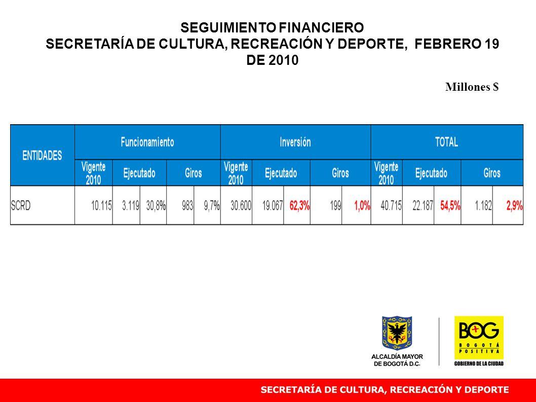 Millones $ SEGUIMIENTO FINANCIERO SECRETARÍA DE CULTURA, RECREACIÓN Y DEPORTE, FEBRERO 19 DE 2010