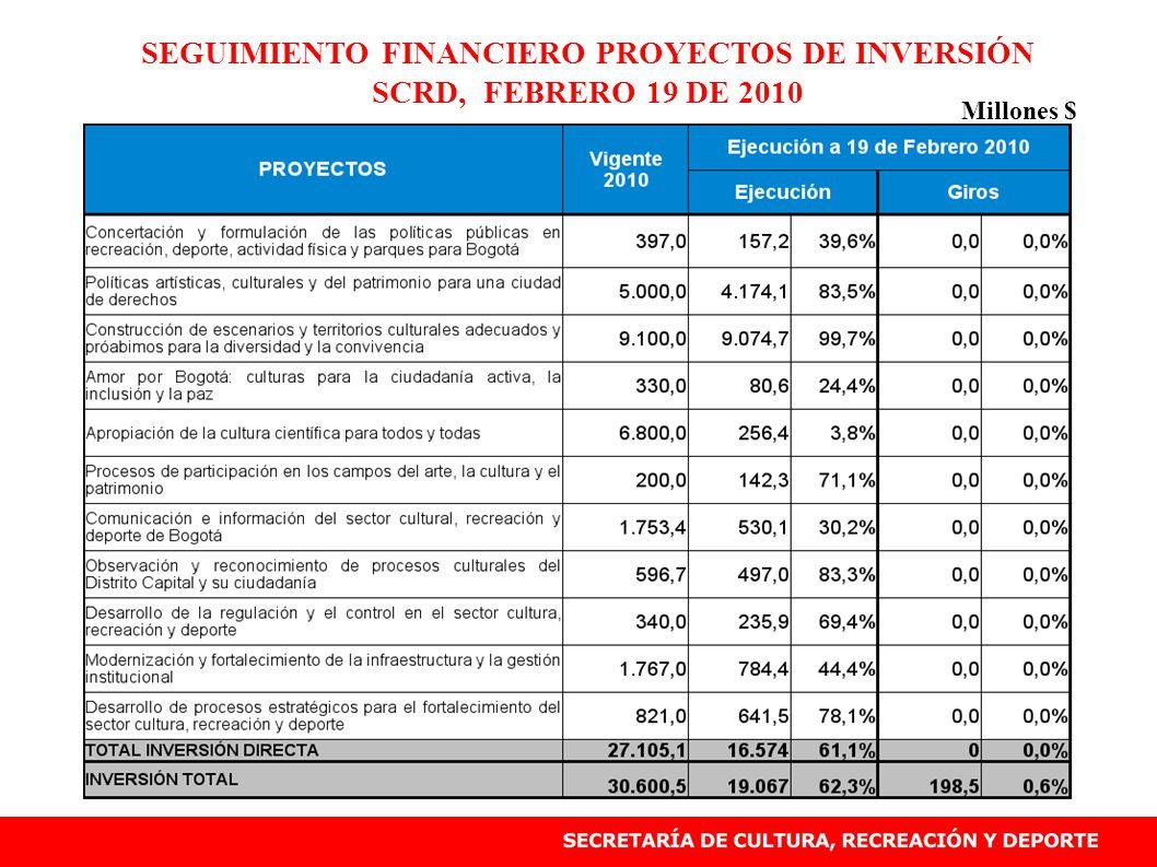 SEGUIMIENTO FINANCIERO PROYECTOS DE INVERSIÓN SCRD, FEBRERO 19 DE 2010 Millones $