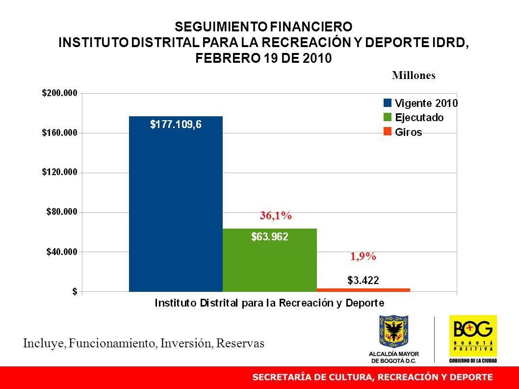 SEGUIMIENTO FINANCIERO INSTITUTO DISTRITAL PARA LA RECREACIÓN Y DEPORTE IDRD, FEBRERO 19 DE 2010 36,1% Millones Incluye, Funcionamiento, Inversión, Re