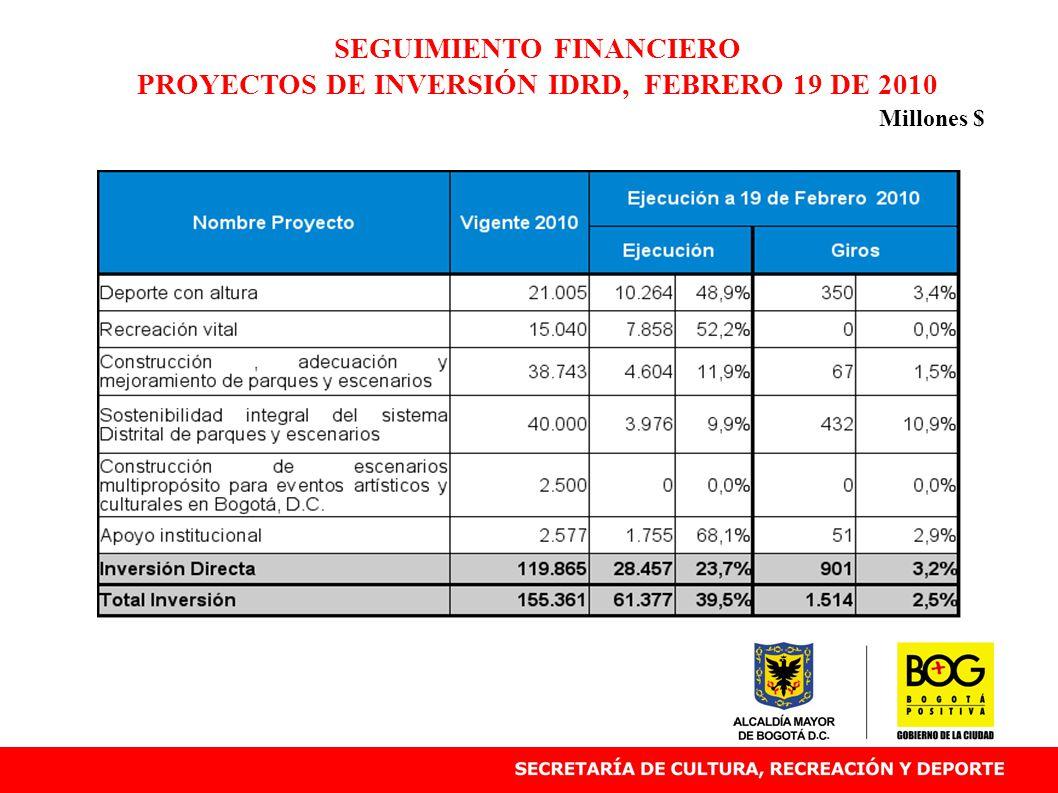 SEGUIMIENTO FINANCIERO PROYECTOS DE INVERSIÓN IDRD, FEBRERO 19 DE 2010 Millones $