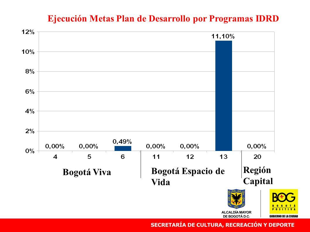 Bogotá Viva Bogotá Espacio de Vida Ejecución Metas Plan de Desarrollo por Programas IDRD Región Capital