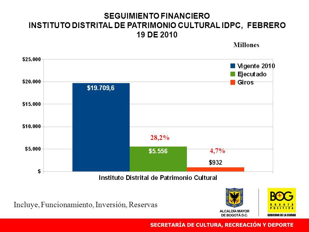 SEGUIMIENTO FINANCIERO INSTITUTO DISTRITAL DE PATRIMONIO CULTURAL IDPC, FEBRERO 19 DE 2010 28,2% Millones Incluye, Funcionamiento, Inversión, Reservas