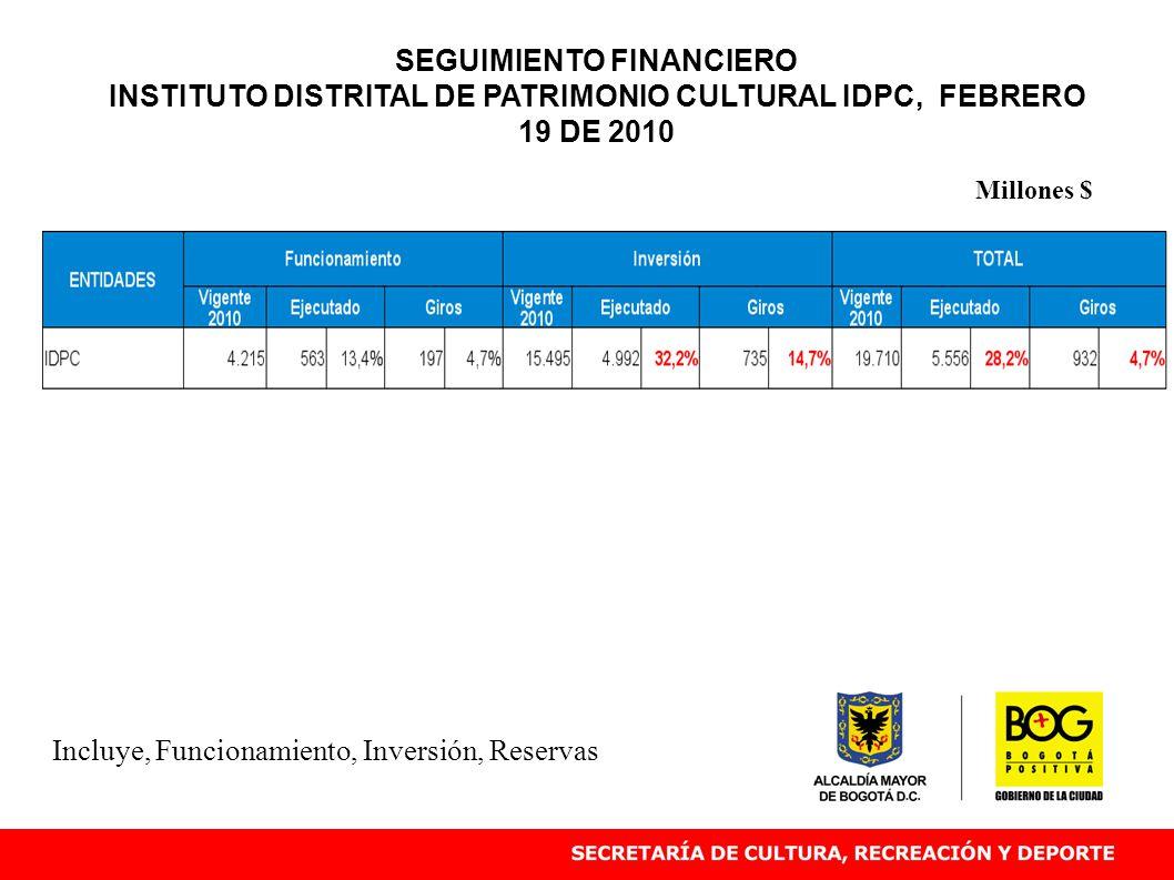 Incluye, Funcionamiento, Inversión, Reservas Millones $ SEGUIMIENTO FINANCIERO INSTITUTO DISTRITAL DE PATRIMONIO CULTURAL IDPC, FEBRERO 19 DE 2010