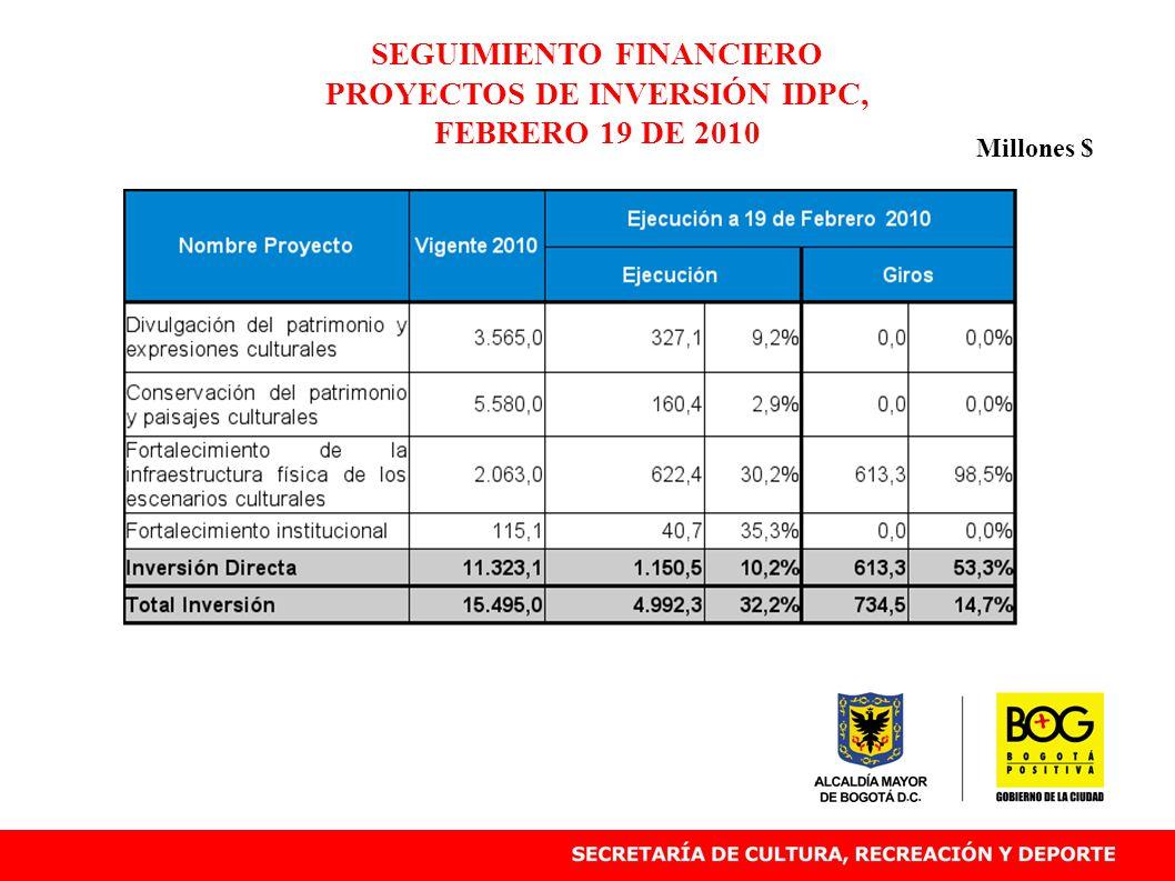 SEGUIMIENTO FINANCIERO PROYECTOS DE INVERSIÓN IDPC, FEBRERO 19 DE 2010 Millones $