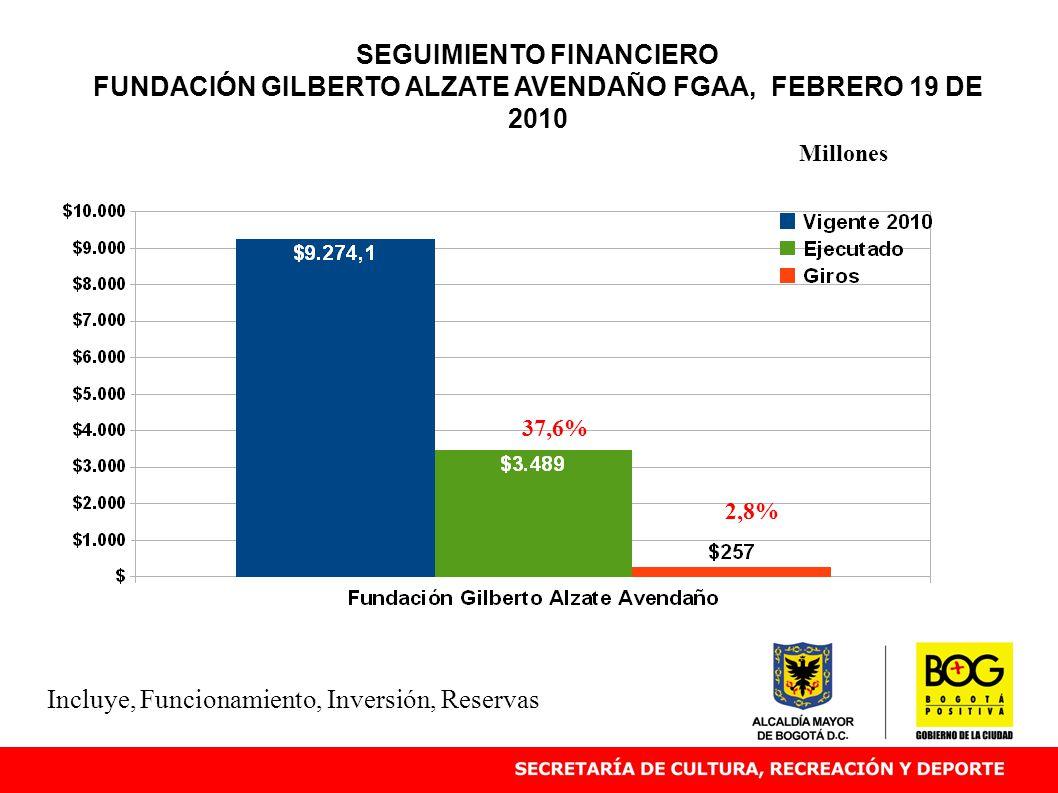 SEGUIMIENTO FINANCIERO FUNDACIÓN GILBERTO ALZATE AVENDAÑO FGAA, FEBRERO 19 DE 2010 37,6% Millones Incluye, Funcionamiento, Inversión, Reservas 2,8%