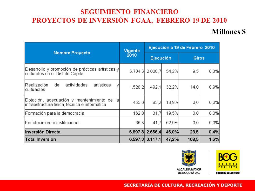 SEGUIMIENTO FINANCIERO PROYECTOS DE INVERSIÓN FGAA, FEBRERO 19 DE 2010 Millones $