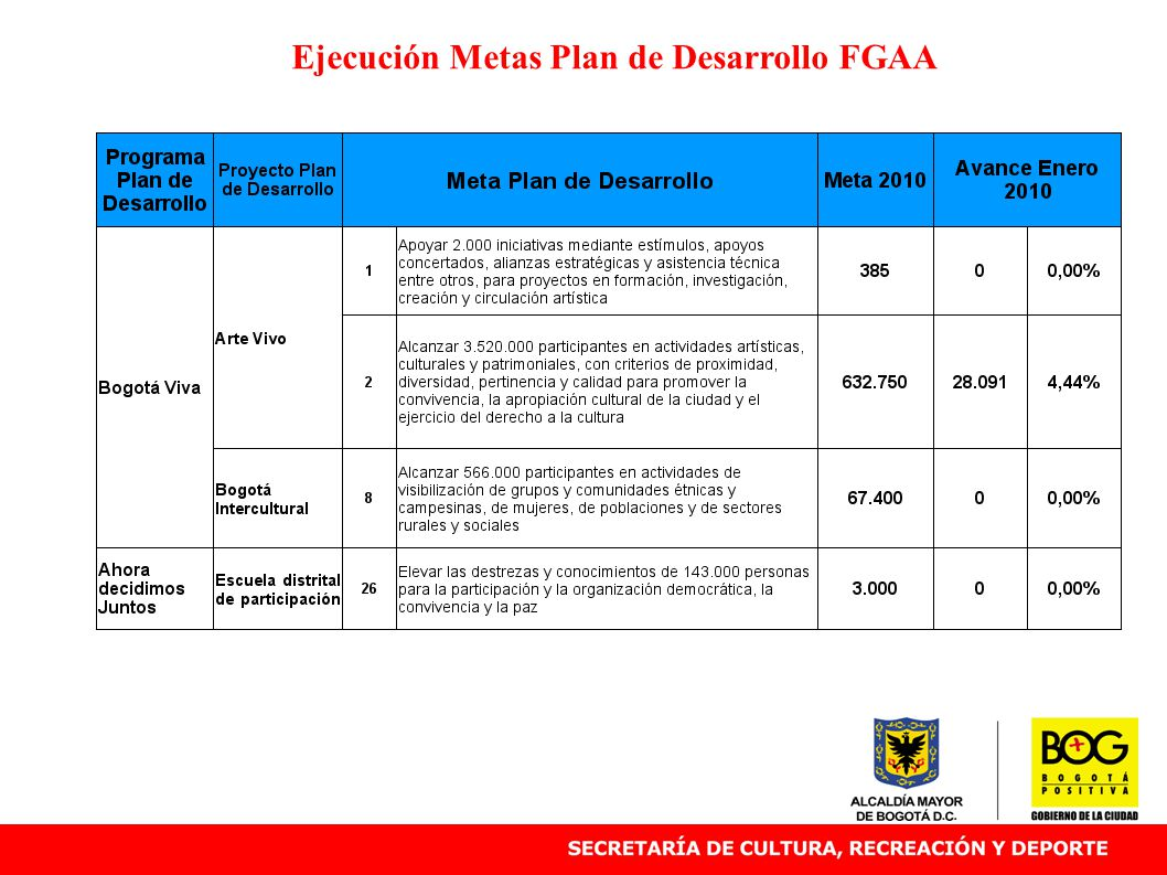 Ejecución Metas Plan de Desarrollo FGAA