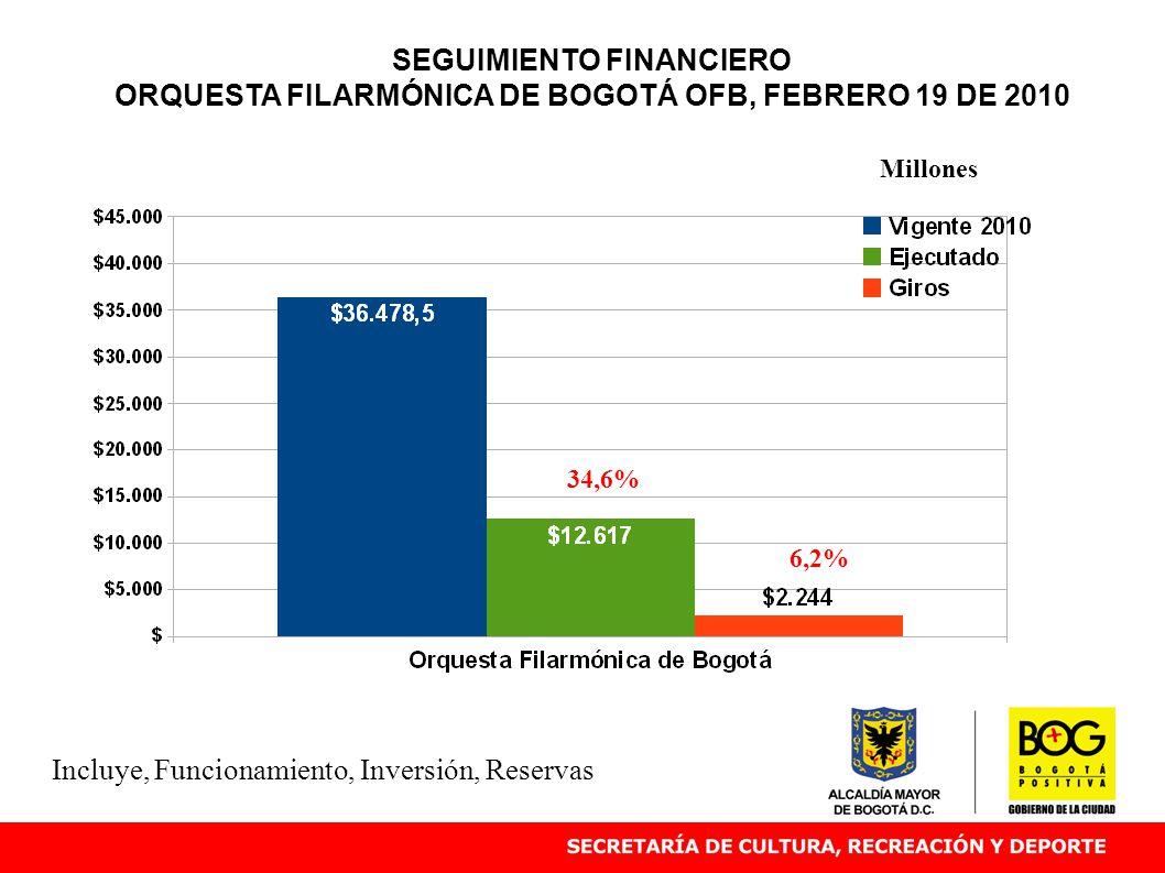 SEGUIMIENTO FINANCIERO ORQUESTA FILARMÓNICA DE BOGOTÁ OFB, FEBRERO 19 DE 2010 34,6% Millones Incluye, Funcionamiento, Inversión, Reservas 6,2%