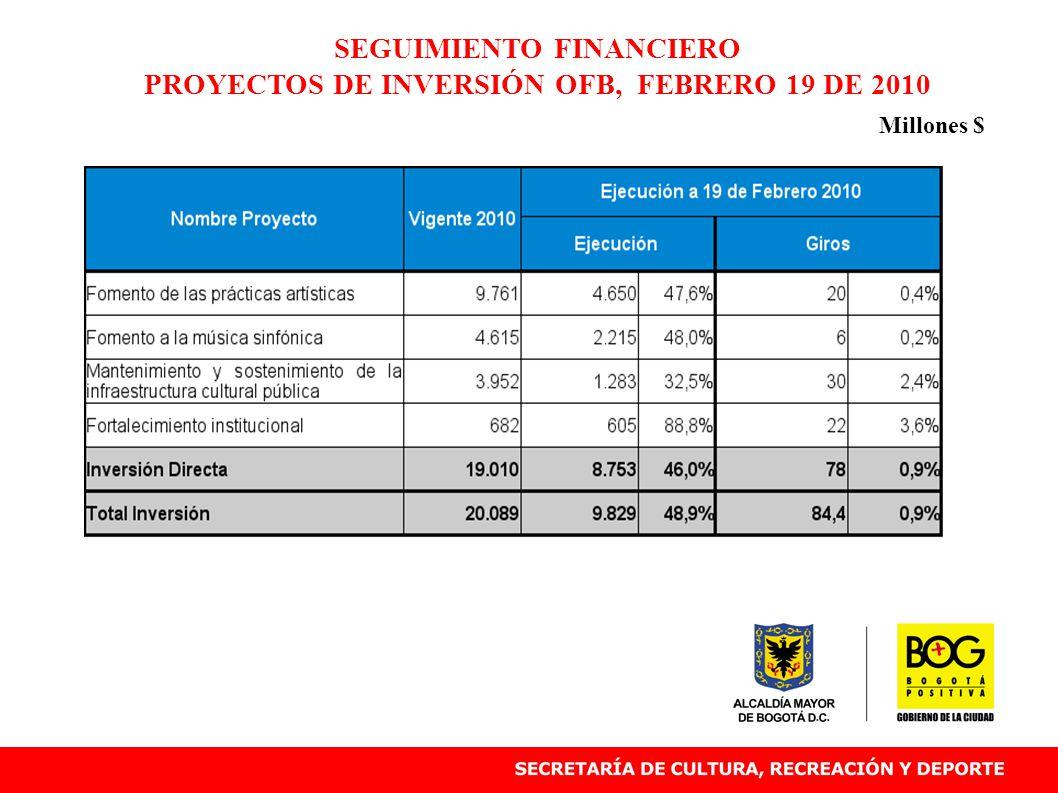 SEGUIMIENTO FINANCIERO PROYECTOS DE INVERSIÓN OFB, FEBRERO 19 DE 2010 Millones $