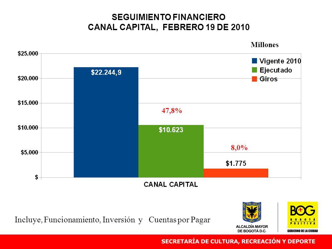 SEGUIMIENTO FINANCIERO CANAL CAPITAL, FEBRERO 19 DE 2010 47,8% Millones Incluye, Funcionamiento, Inversión y Cuentas por Pagar 8,0%