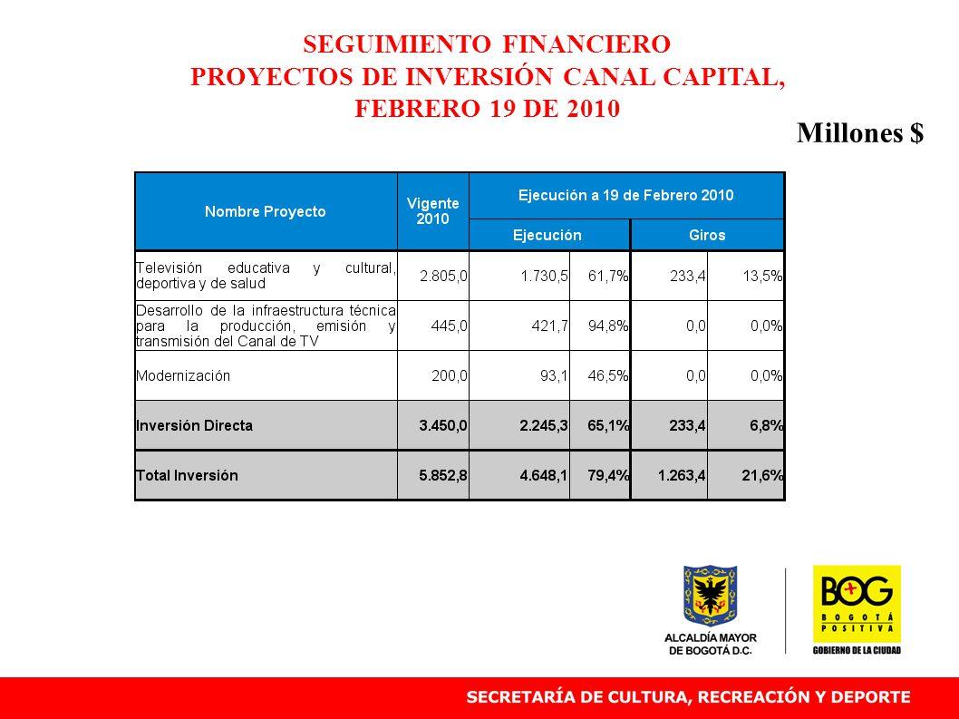 SEGUIMIENTO FINANCIERO PROYECTOS DE INVERSIÓN CANAL CAPITAL, FEBRERO 19 DE 2010 Millones $