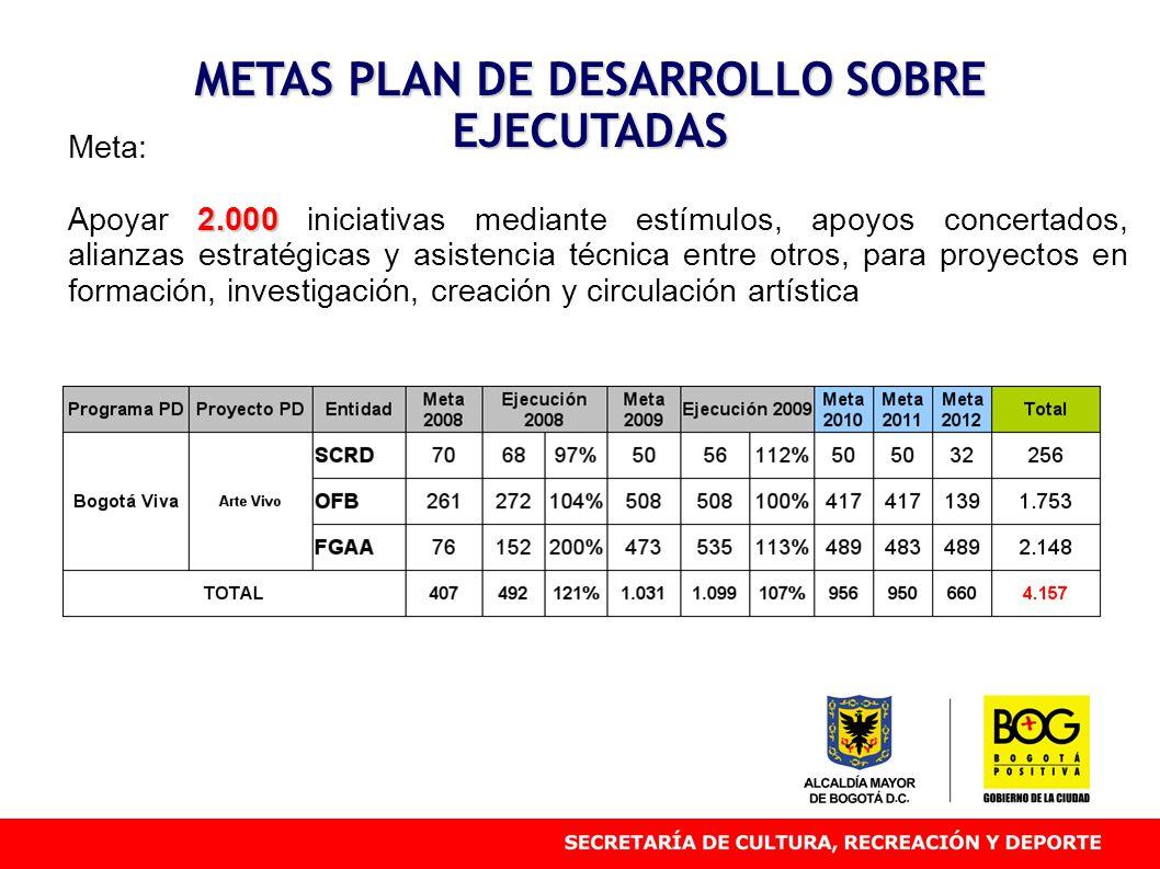 METAS PLAN DE DESARROLLO SOBRE EJECUTADAS Meta: 2.000 Apoyar 2.000 iniciativas mediante estímulos, apoyos concertados, alianzas estratégicas y asisten