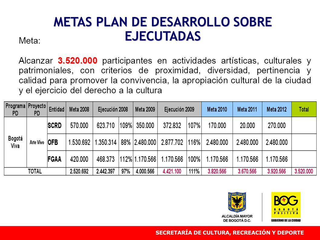 METAS PLAN DE DESARROLLO SOBRE EJECUTADAS Meta: 3.520.000 Alcanzar 3.520.000 participantes en actividades artísticas, culturales y patrimoniales, con