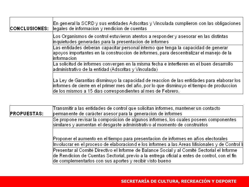 SEGUIMIENTO FINANCIERO SECRETARÍA DE CULTURA, RECREACIÓN Y DEPORTE, FEBRERO 19 DE 2010 54,5% Millones Incluye, Funcionamiento, Inversión, Reservas y Cuentas por Pagar.