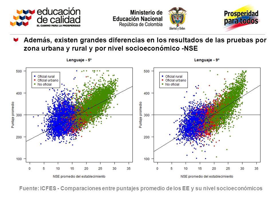 Fuente: ICFES - Comparaciones entre puntajes promedio de los EE y su nivel socioeconómicos Además, existen grandes diferencias en los resultados de la