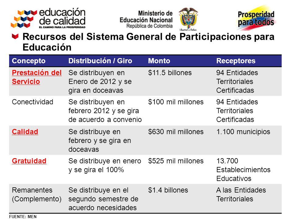 Recursos del Sistema General de Participaciones para Educación FUENTE: MEN ConceptoDistribución / GiroMontoReceptores Prestación del Servicio Se distr