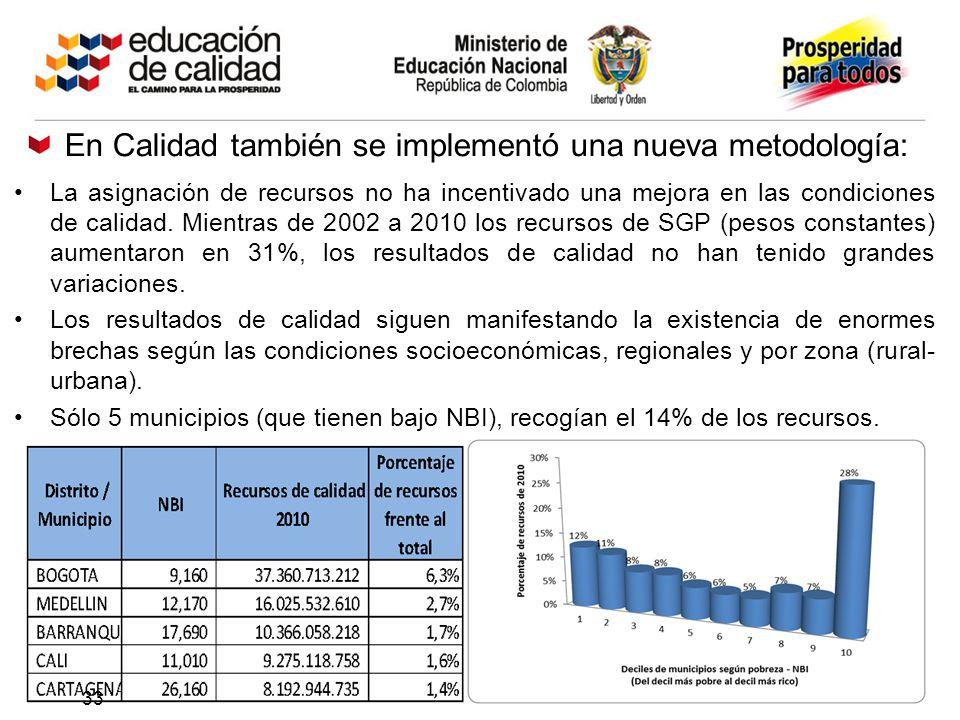 La asignación de recursos no ha incentivado una mejora en las condiciones de calidad. Mientras de 2002 a 2010 los recursos de SGP (pesos constantes) a