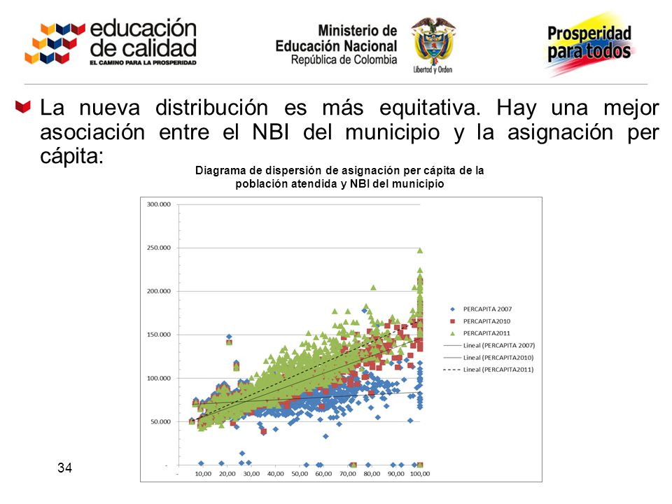 La nueva distribución es más equitativa. Hay una mejor asociación entre el NBI del municipio y la asignación per cápita: Diagrama de dispersión de asi