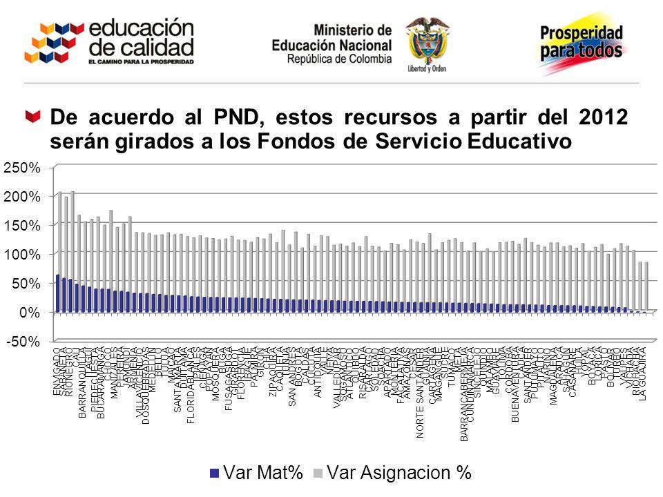 De acuerdo al PND, estos recursos a partir del 2012 serán girados a los Fondos de Servicio Educativo