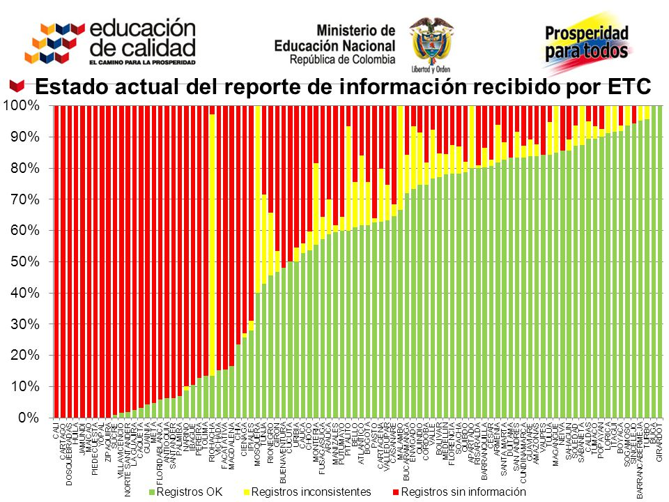 Estado actual del reporte de información recibido por ETC