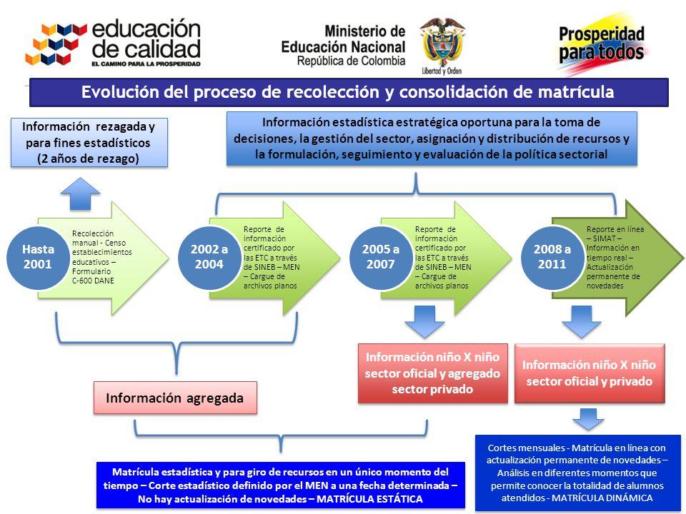 Recolección manual - Censo establecimientos educativos – Formulario C-600 DANE Hasta 2001 Reporte de información certificado por las ETC a través de S