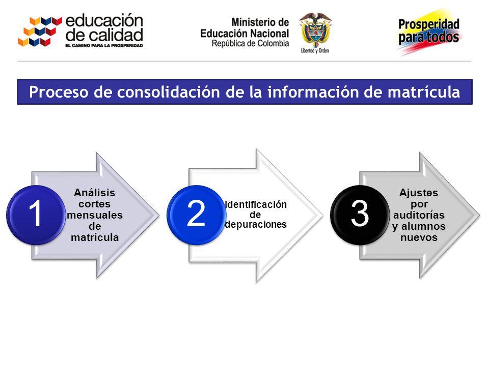 Proceso de consolidación de la información de matrícula Análisis cortes mensuales de matrícula 1 Identificación de depuraciones 2 Ajustes por auditorí